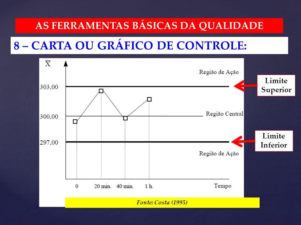 AS FERRAMENTAS BÁSICAS DA QUALIDADE 8 – CARTA OU GRÁFICO DE CONTROLE: Fonte: Costa (1995) Limite Superior Limite Inferior