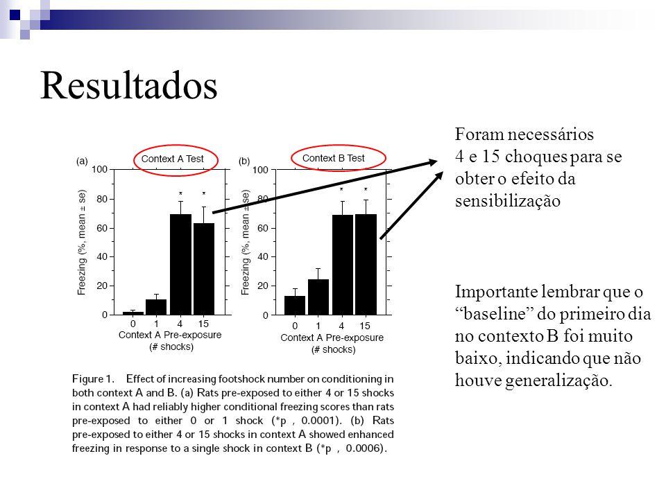 Resultados Foram necessários 4 e 15 choques para se obter o efeito da sensibilização Importante lembrar que o baseline do primeiro dia no contexto B foi muito baixo, indicando que não houve generalização.