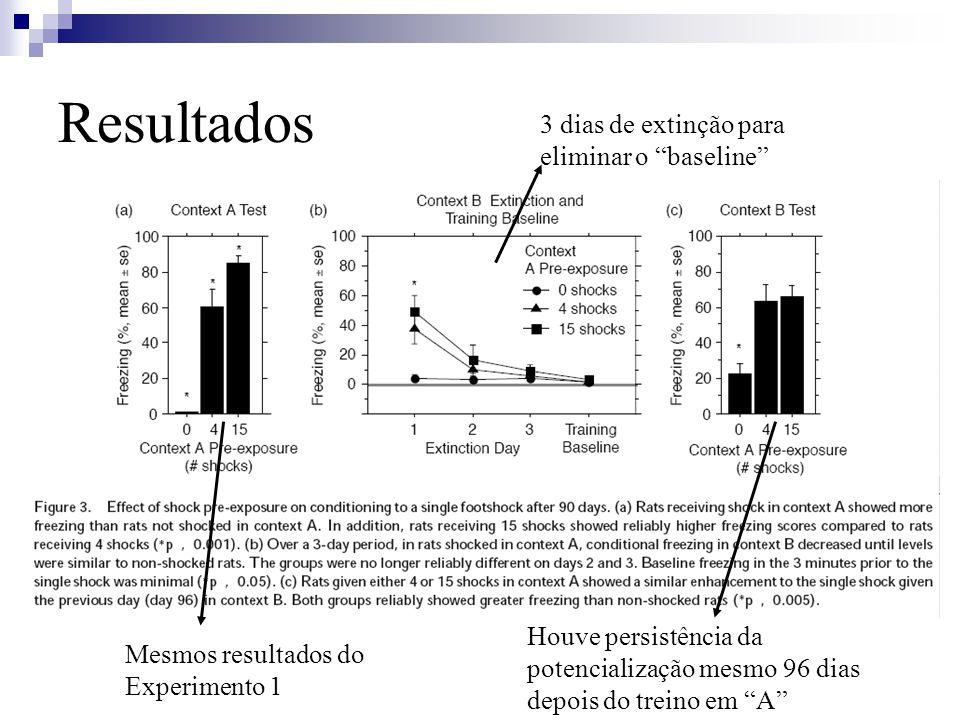 Resultados Mesmos resultados do Experimento 1 3 dias de extinção para eliminar o baseline Houve persistência da potencialização mesmo 96 dias depois do treino em A