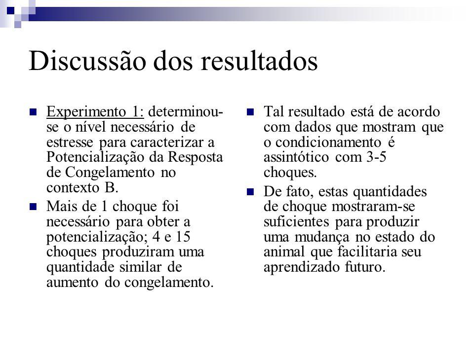 Discussão dos resultados Experimento 1: determinou- se o nível necessário de estresse para caracterizar a Potencialização da Resposta de Congelamento no contexto B.