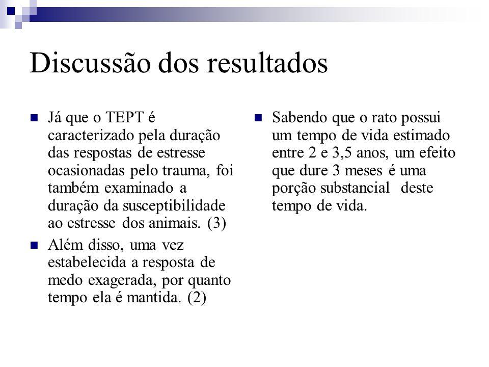 Discussão dos resultados Já que o TEPT é caracterizado pela duração das respostas de estresse ocasionadas pelo trauma, foi também examinado a duração da susceptibilidade ao estresse dos animais.
