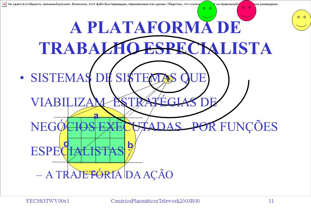 """FECHOTWV00x1CenáriosPlasmáticosTelework2003R0010 A SÍNTESE DA AÇÃO EIXO """"A"""" EIXO """"B"""" EIXO """"C"""" OBJETIVOS MEIOS FINS PENSAMENTO DECISÃO AÇÃO Módulo Veto"""