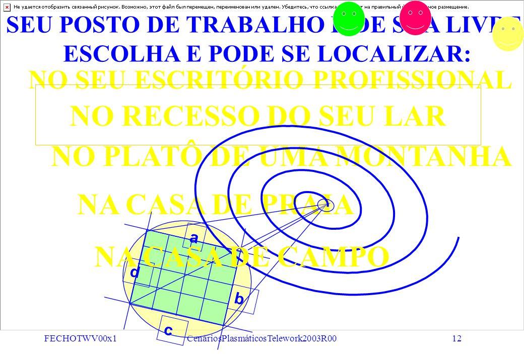 FECHOTWV00x1CenáriosPlasmáticosTelework2003R0011 A PLATAFORMA DE TRABALHO ESPECIALISTA a c b d SISTEMAS DE SISTEMAS QUE VIABILIZAM ESTRATÉGIAS DE NEGÓ