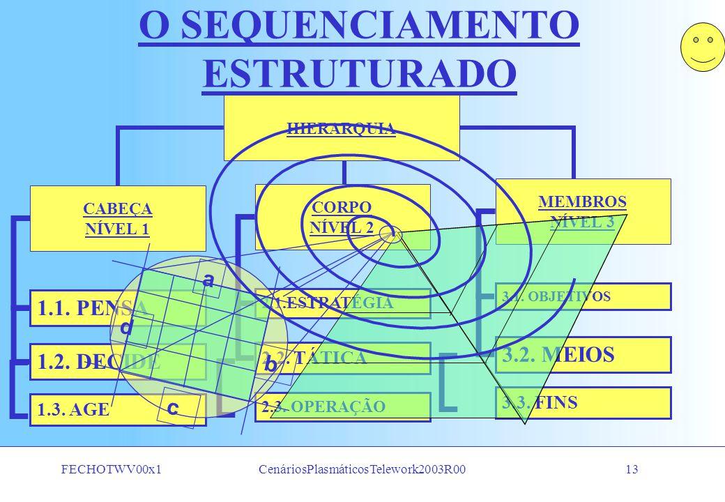 FECHOTWV00x1CenáriosPlasmáticosTelework2003R0012 NO SEU ESCRITÓRIO PROFISSIONAL NO RECESSO DO SEU LAR NO PLATÔ DE UMA MONTANHA NA CASA DE PRAIA a c b d SEU POSTO DE TRABALHO É DE SUA LIVRE ESCOLHA E PODE SE LOCALIZAR: NA CASA DE CAMPO