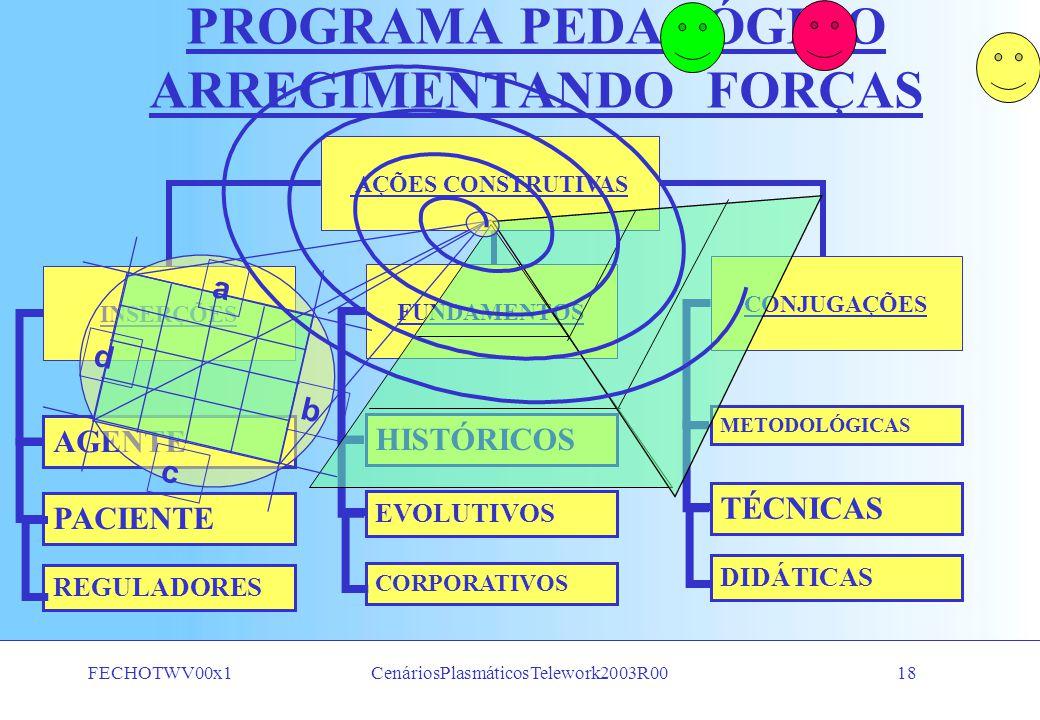 FECHOTWV00x1CenáriosPlasmáticosTelework2003R0017 PLASMA SOCIAL CONCEITOS ORGANIZADORES CICLO DE DESENVOLVIMENTO HUMANO E SOCIAL FORMATIVOSINFORMATIVOS
