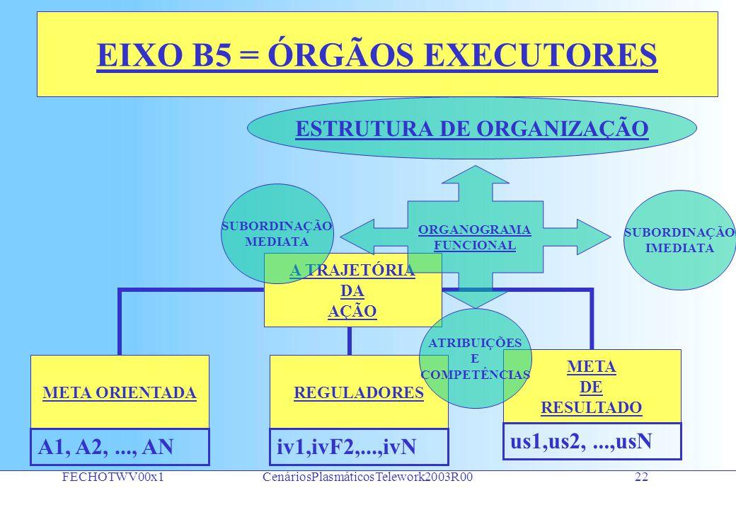 FECHOTWV00x1CenáriosPlasmáticosTelework2003R0021 EIXO B4 = ÓRGÃOS EXECUTORES PROGRAMA DE TRABALHO ATIVIDADE UNIDADES DE SERVIÇOS A1, A2,..., AN INSERÇÃO DE VALORES us1,us2,...,usN iv1,ivF2,...,ivN