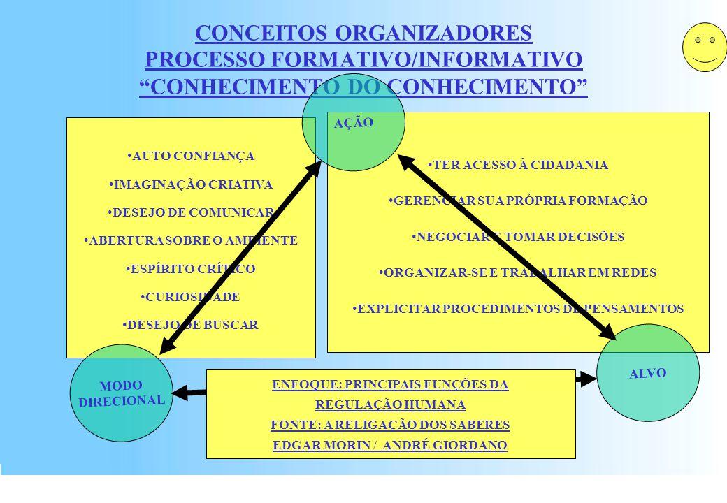 FECHOTWV00x1CenáriosPlasmáticosTelework2003R0023 PROJETO EDUCATIVO PARA O ENSINO DA CIÊNCIA (FONTE BIBLIOGRÁFICA: EDGARD MORIN / ANDRÉ GIORDANO) MODELIZAÇÃO E ESTIMULAÇÃO MEMORIZAÇÃO DO SABER ARGUMENTAÇÃO GERADORA DA INFORMAÇÃO MÉTODO EXPERIMENTAL CLARIFICAÇÃO DE SITUAÇÃO PROBLEMA MÉTODO SISTEMÁTICO