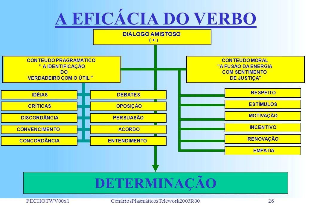 FECHOTWV00x1CenáriosPlasmáticosTelework2003R0025 PROCESSO CONSTRUTIVO INTERAÇÃO CÍCLICA EMBASAMENTO TEÓRICO 1.