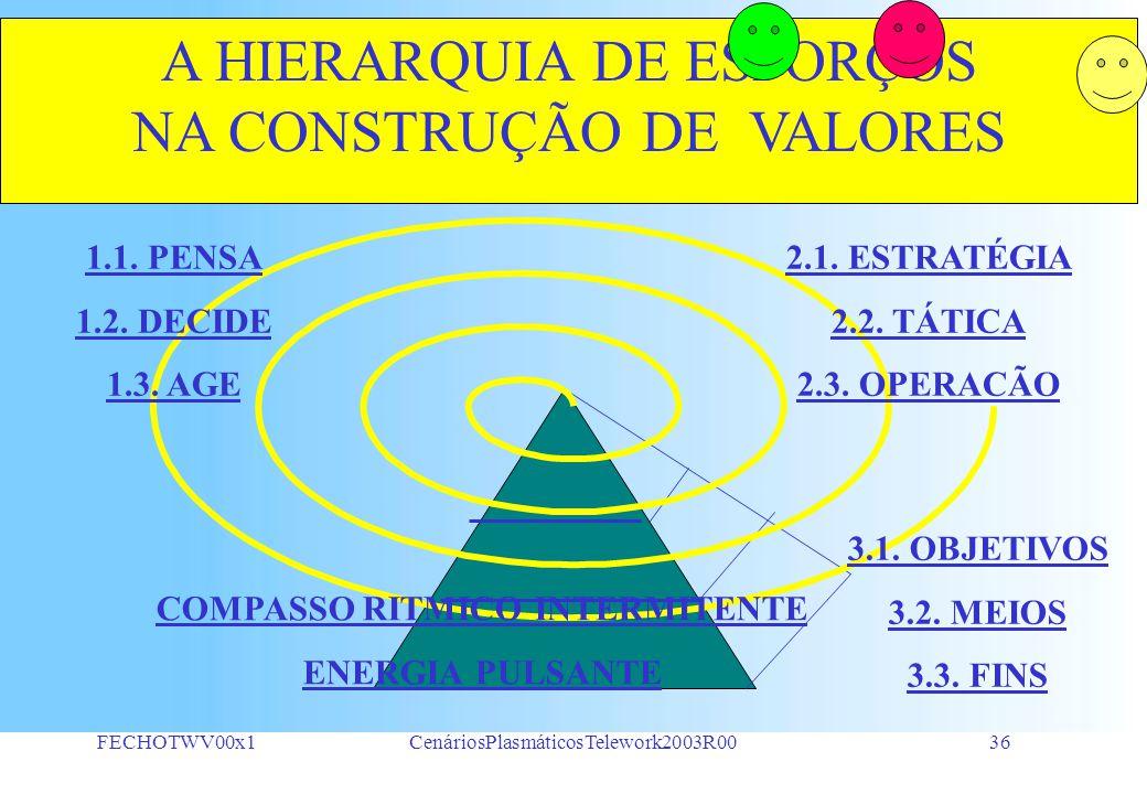 FECHOTWV00x1CenáriosPlasmáticosTelework2003R0035 A REAL COMPOSIÇÃO DE FORÇAS 180.o A Ação Dinâmica gera a Força Conjuntural Mecanismo => Força Estática Organismo => Força Dinâmica A=90.oC1=90.o C2=90.oB=90.o A REAL COMPOSIÇÃO DE FORÇAS