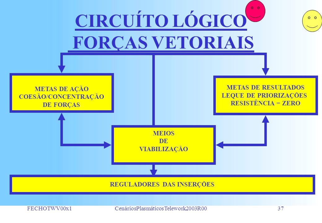 FECHOTWV00x1CenáriosPlasmáticosTelework2003R0036 A HIERARQUIA DE ESFORÇOS NA CONSTRUÇÃO DE VALORES 2.1. ESTRATÉGIA 2.2. TÁTICA 2.3. OPERACÃO 1.1. PENS