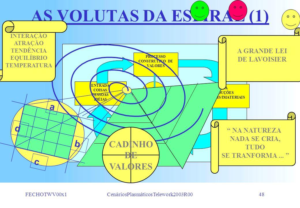 FECHOTWV00x1CenáriosPlasmáticosTelework2003R0047 PROPOSIÇÕES REDUCIONISTAS + -- x / SOMAR MULTIPLICANDO SUBTRAIR DIVIDINDO a c b d CADINHO DE VALORES