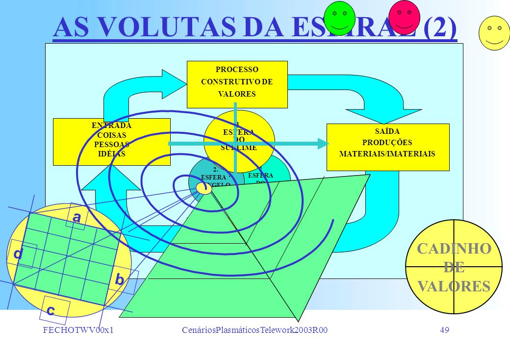 FECHOTWV00x1CenáriosPlasmáticosTelework2003R0048 AS VOLUTAS DA ESPIRAL (1) 3 ESFERA DO PURO 2. ESFER A ' SINGEL O O PÊNDULO DE AFERIÇÃO DE VALORES DO