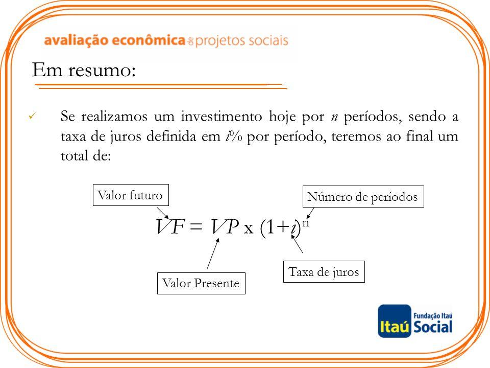 Em resumo: Se realizamos um investimento hoje por n períodos, sendo a taxa de juros definida em i% por período, teremos ao final um total de: Valor fu