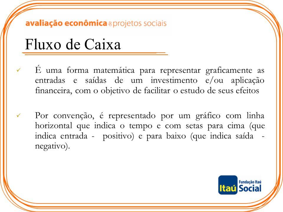 Fluxo de Caixa É uma forma matemática para representar graficamente as entradas e saídas de um investimento e/ou aplicação financeira, com o objetivo