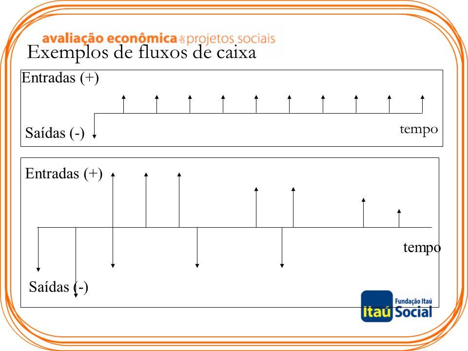 Exemplos de fluxos de caixa Saídas (-) Entradas (+) Saídas (-) tempo