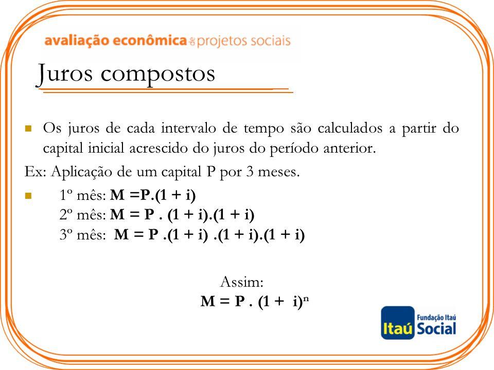 Juros compostos Os juros de cada intervalo de tempo são calculados a partir do capital inicial acrescido do juros do período anterior. Ex: Aplicação d