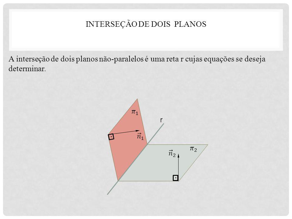 INTERSEÇÃO DE DOIS PLANOS A interseção de dois planos não-paralelos é uma reta r cujas equações se deseja determinar. r