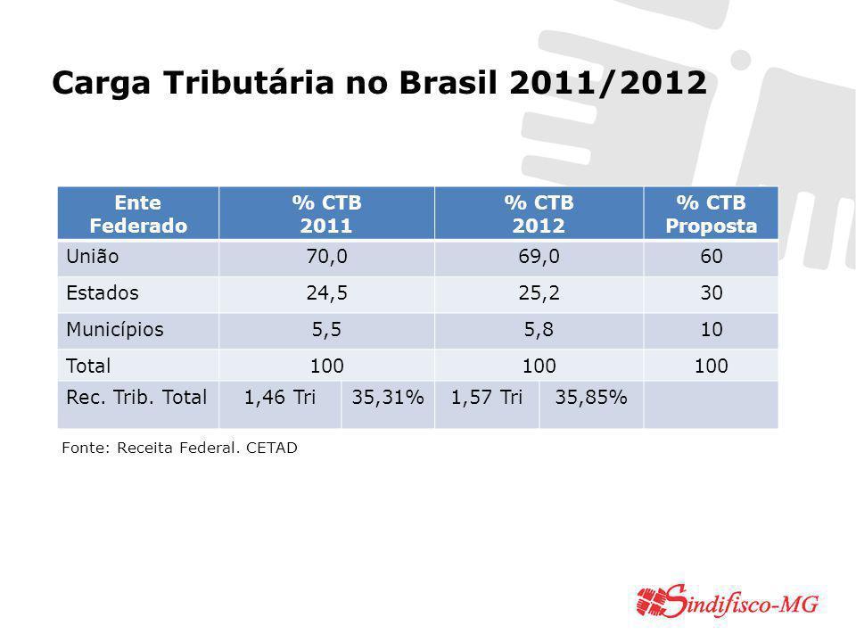 Carga Tributária no Brasil 2011/2012 Ente Federado % CTB 2011 % CTB 2012 % CTB Proposta União70,069,060 Estados24,525,230 Municípios5,55,810 Total100 Rec.