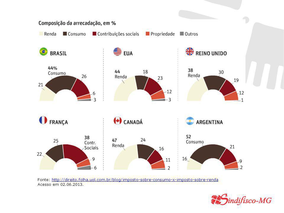 Fonte: http://direito.folha.uol.com.br/blog/imposto-sobre-consumo-x-imposto-sobre-rendahttp://direito.folha.uol.com.br/blog/imposto-sobre-consumo-x-imposto-sobre-renda Acesso em 02.06.2013.
