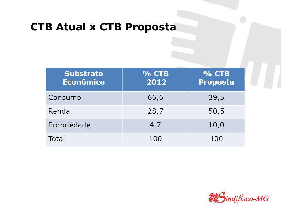 Substrato Econômico % CTB 2012 % CTB Proposta Consumo66,639,5 Renda28,750,5 Propriedade4,710,0 Total100 CTB Atual x CTB Proposta