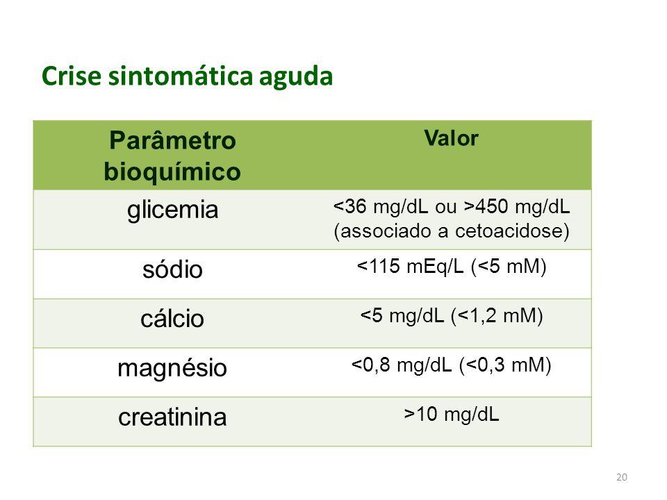 20 Parâmetro bioquímico Valor glicemia 450 mg/dL (associado a cetoacidose) sódio <115 mEq/L (<5 mM) cálcio <5 mg/dL (<1,2 mM) magnésio <0,8 mg/dL (<0,