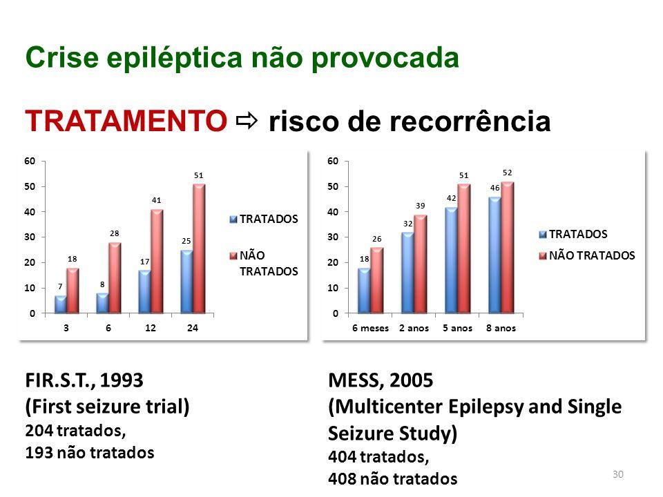 30 Crise epiléptica não provocada TRATAMENTO  risco de recorrência FIR.S.T., 1993 (First seizure trial) 204 tratados, 193 não tratados MESS, 2005 (Mu