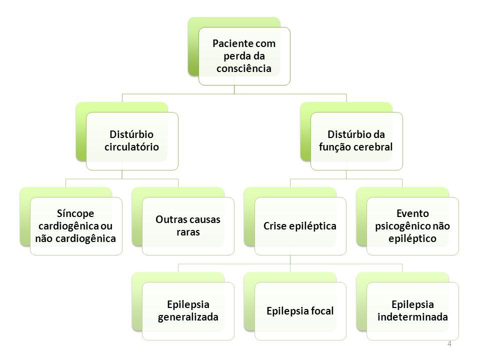 5 Paciente com perda da consciência Distúrbio circulatório Síncope cardiogênica ou não cardiogênica Outras causas raras Distúrbio da função cerebral Crise epiléptica Epilepsia generalizada Epilepsia focal Epilepsia indeterminada Evento psicogênico não epiléptico