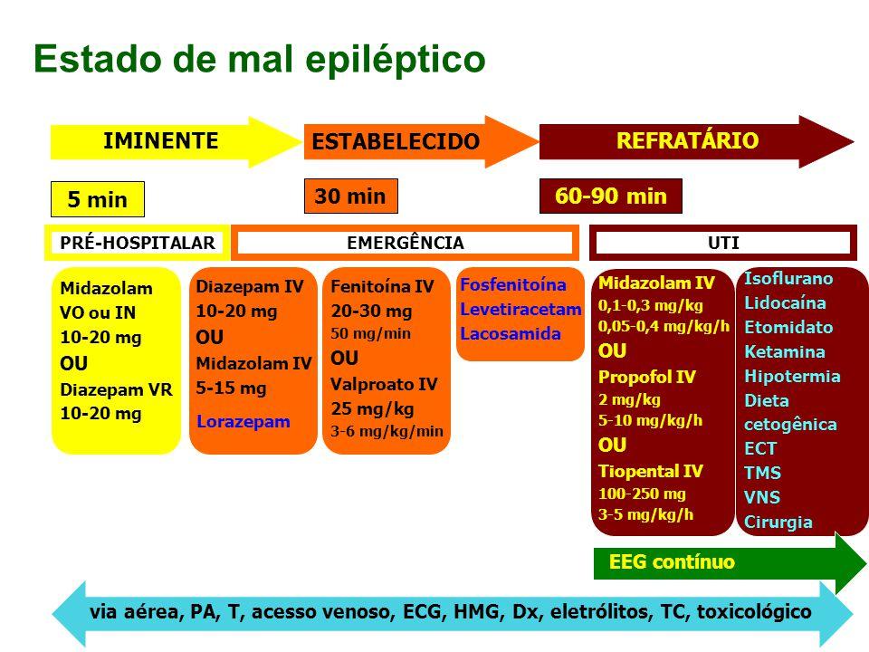 45 IMINENTE ESTABELECIDO REFRATÁRIO 5 min 30 min 60-90 min Diazepam IV 10-20 mg OU Midazolam IV 5-15 mg Fenitoína IV 20-30 mg 50 mg/min OU Valproato I
