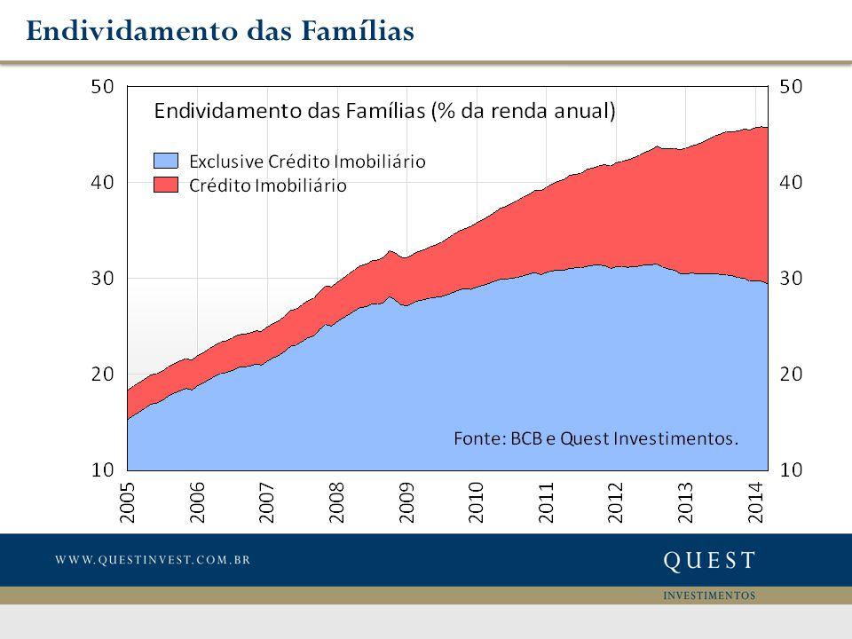 Endividamento das Famílias