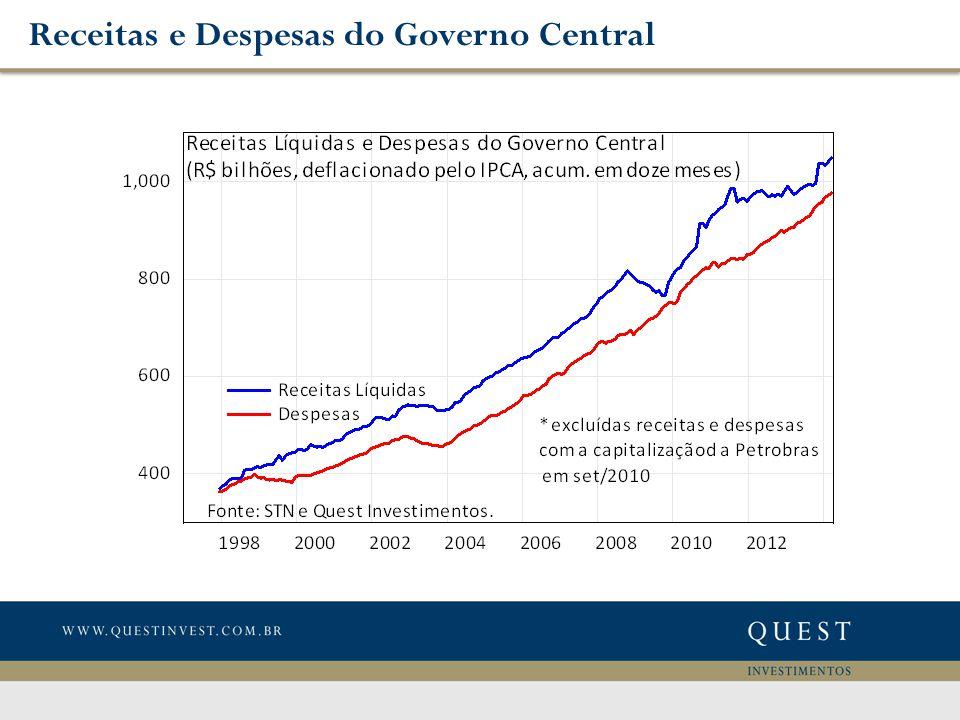 Receitas e Despesas do Governo Central