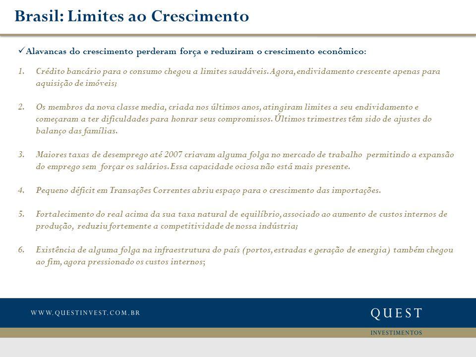 Brasil: Limites ao Crescimento Alavancas do crescimento perderam força e reduziram o crescimento econômico: 1.Crédito bancário para o consumo chegou a limites saudáveis.