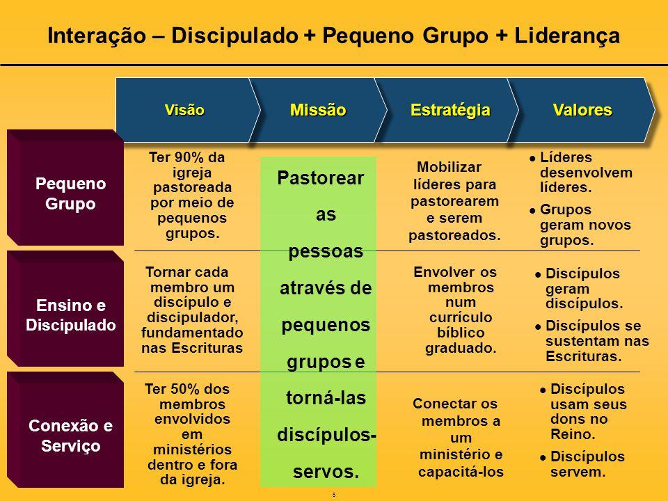 5 ValoresValoresEstratégiaEstratégiaMissãoMissão Ensino e Discipulado Conexão e Serviço VisãoVisão Pequeno Grupo Ter 90% da igreja pastoreada por meio de pequenos grupos.