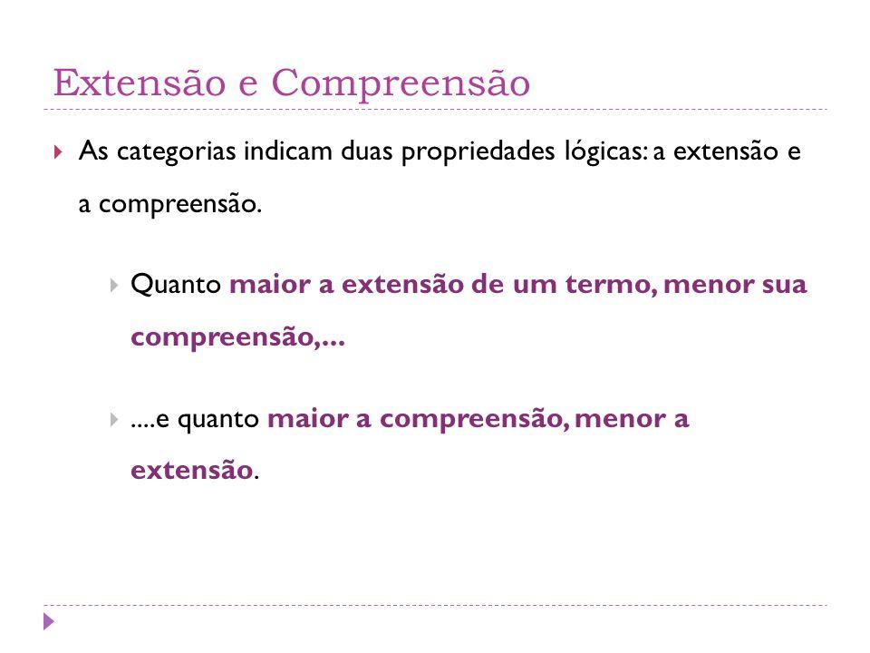 Extensão e Compreensão  As categorias indicam duas propriedades lógicas: a extensão e a compreensão.  Quanto maior a extensão de um termo, menor sua