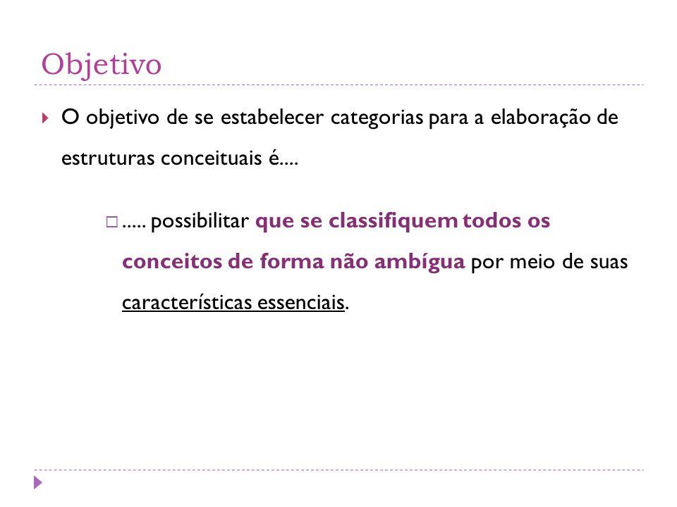 Objetivo  O objetivo de se estabelecer categorias para a elaboração de estruturas conceituais é.... ..... possibilitar que se classifiquem todos os