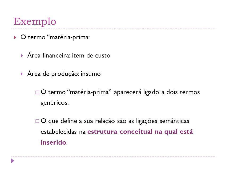 Exemplo  O termo matéria-prima:  Área financeira: item de custo  Área de produção: insumo  O termo matéria-prima aparecerá ligado a dois termos genéricos.