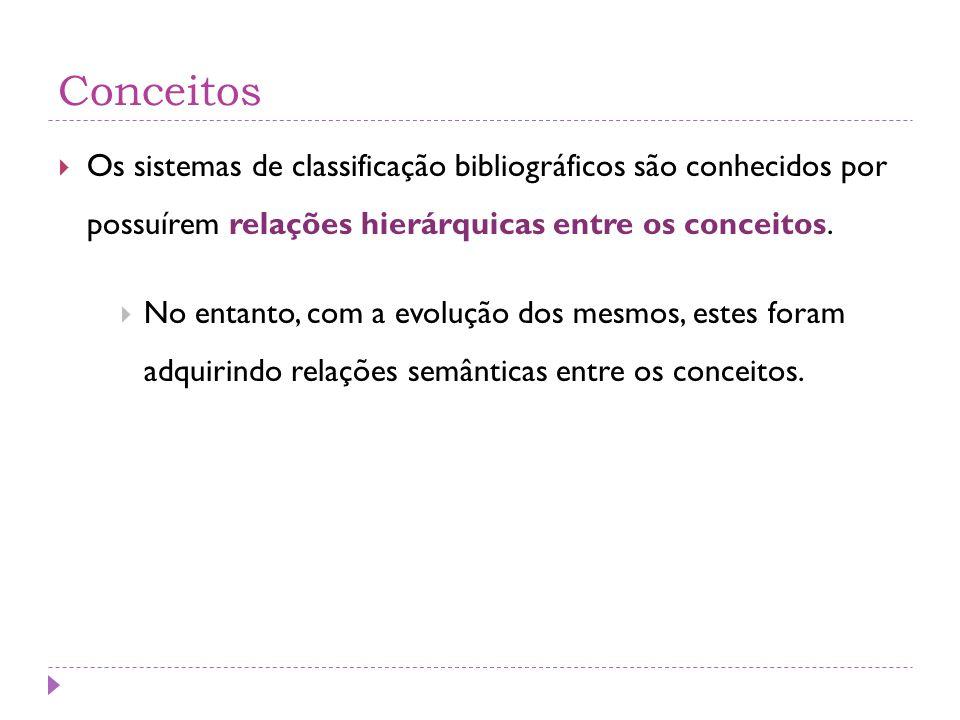 Conceitos  Os sistemas de classificação bibliográficos são conhecidos por possuírem relações hierárquicas entre os conceitos.  No entanto, com a evo