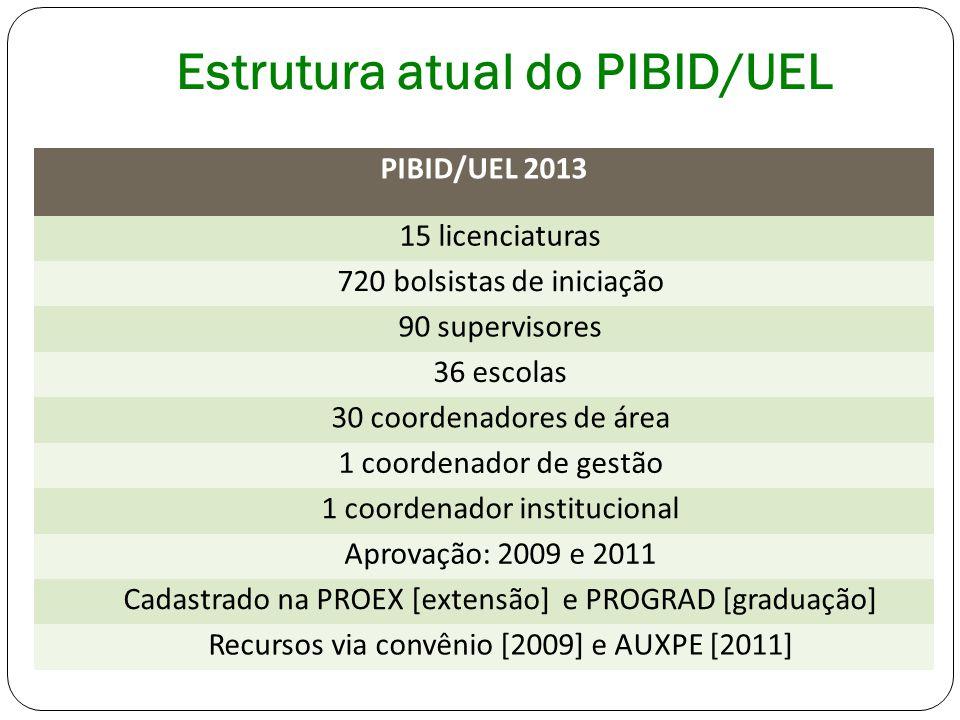 dissertações e teses concluídas Dissertação concluída - Os objetivos do PIBID: incentivo à formação inicial de professores de Química.