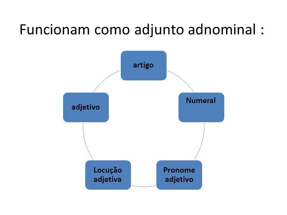 Funcionam como adjunto adnominal : artigo Numeral Pronome adjetivo Locução adjetiva adjetivo