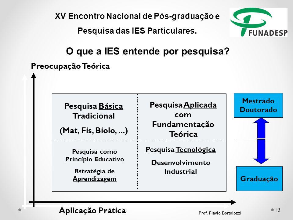 XV Encontro Nacional de Pós-graduação e Pesquisa das IES Particulares. O que a IES entende por pesquisa? Prof. Flávio Bortolozzi 13 Aplicação Prática