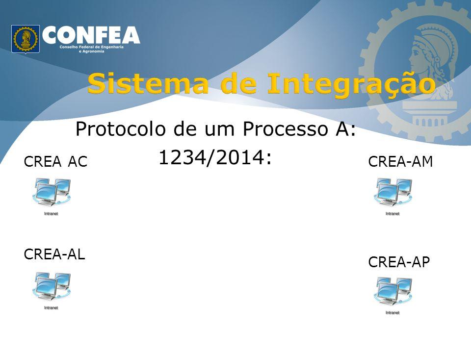 CREA AC CREA-AL CREA-AM CREA-AP Protocolo de um Processo A: 1234/2014: