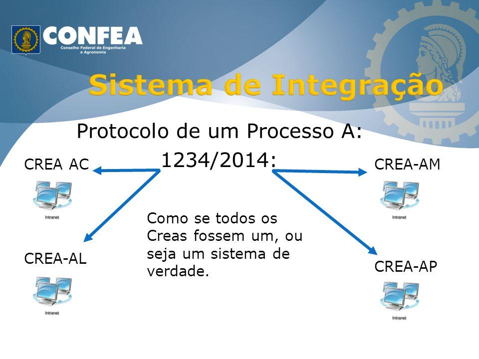 CREA AC CREA-AL CREA-AM CREA-AP Protocolo de um Processo A: 1234/2014: Como se todos os Creas fossem um, ou seja um sistema de verdade.