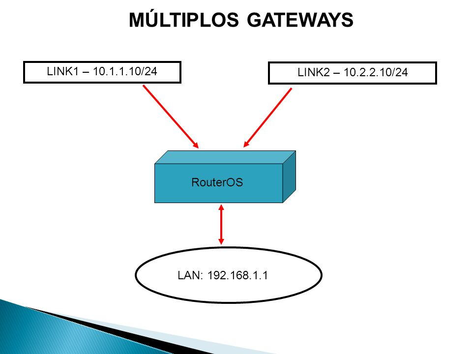 MÚLTIPLOS GATEWAYS LINK1 – 10.1.1.10/24 LINK2 – 10.2.2.10/24 RouterOS LAN: 192.168.1.1