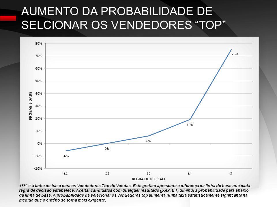 AUMENTO DA PROBABILIDADE DE SELCIONAR OS VENDEDORES TOP 16% é a linha de base para os Vendedores Top de Vendas.