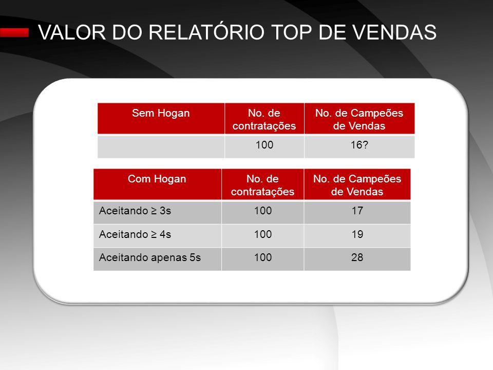 VALOR DO RELATÓRIO TOP DE VENDAS Sem HoganNo.de contratações No.