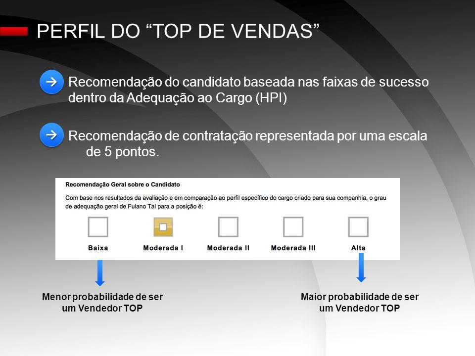 PERFIL DO TOP DE VENDAS Recomendação do candidato baseada nas faixas de sucesso dentro da Adequação ao Cargo (HPI) Recomendação de contratação representada por uma escala de 5 pontos.