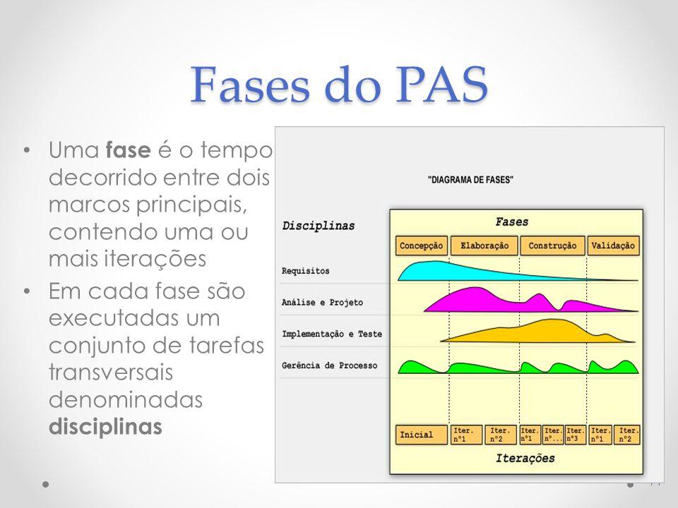 Fases do PAS Uma fase é o tempo decorrido entre dois marcos principais, contendo uma ou mais iterações Em cada fase são executadas um conjunto de tarefas transversais denominadas disciplinas 14