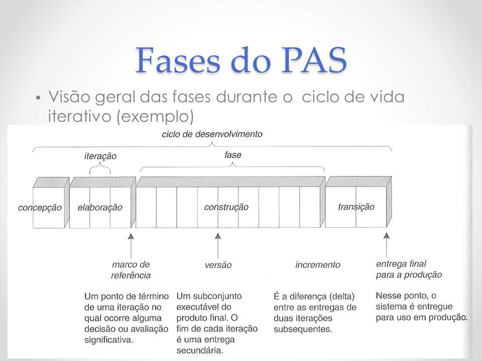 Fases do PAS Visão geral das fases durante o ciclo de vida iterativo (exemplo) 15