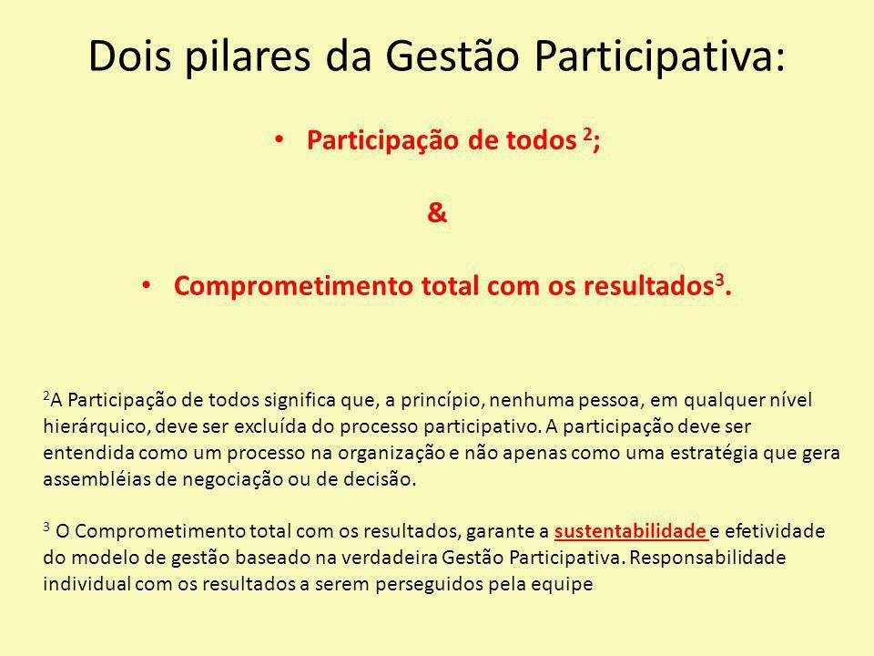 Dois pilares da Gestão Participativa: Participação de todos 2 ; & Comprometimento total com os resultados 3. 2 A Participação de todos significa que,