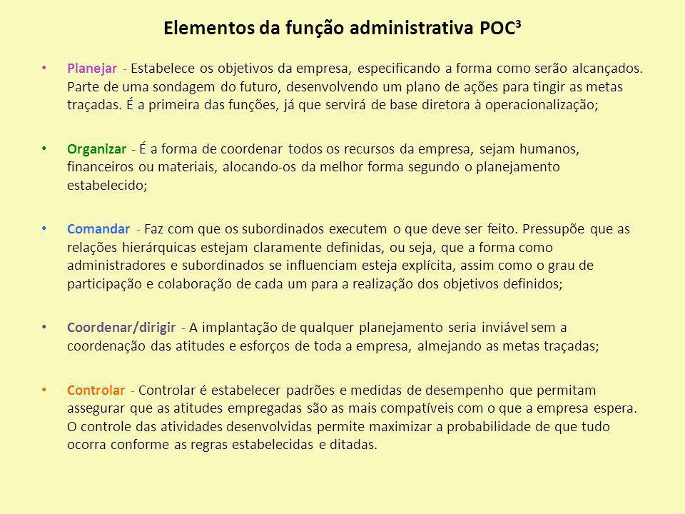 Elementos da função administrativa POC ³ Planejar - Estabelece os objetivos da empresa, especificando a forma como serão alcançados. Parte de uma sond