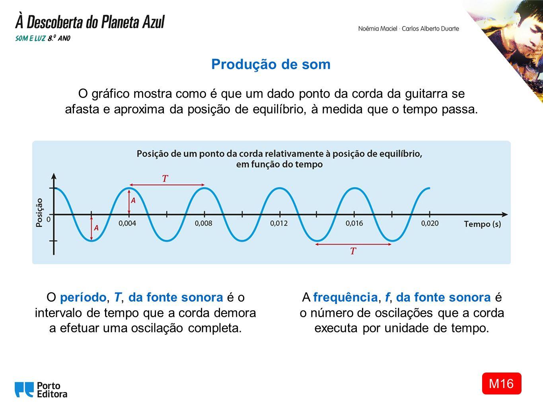 A frequência, f, da fonte sonora é o número de oscilações que a corda executa por unidade de tempo. Produção de som O gráfico mostra como é que um dad